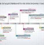 Да, България: ЦИК е подложена на политически натиск срещу електронното...