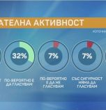 Маркет Линкс: Кандидатите на БСП и ГЕРБ отиват на балотаж в Сливен