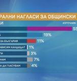 Маркет Линкс: Избирателна активност в Кърджали ще е 42%