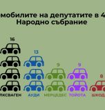 Колите на депутатите: Милен Михов от ОП кара Трабантче за 100 лева, Марешки - Бентли